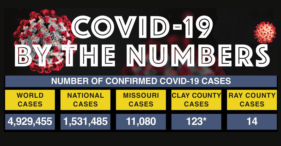 COVID-19 deaths from the world level down to Clay and Ray counties continue to increase, with the nation on target to reach 100,000 deaths by June 1 and the world likely to top 5 million cases in the next week. The number of Clay County deaths remains two. Ray County continues to report 0 deaths, though the number of cases in the county has climbed to 14. *Clay County cases include the Kansas City portion of the county. SOURCE | Johns Hopkins University of Medicine J.C. VENTIMIGLIA | Staff
